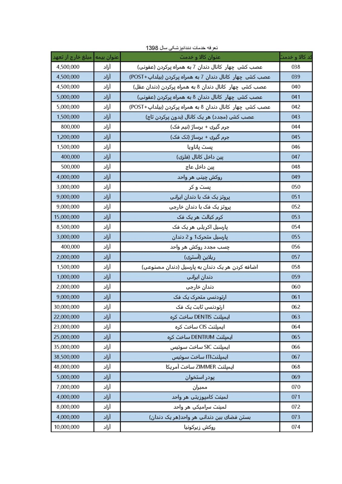 تعرفه های دندانپزشکی در مانگاه خیریه امام علی (ع) 1398